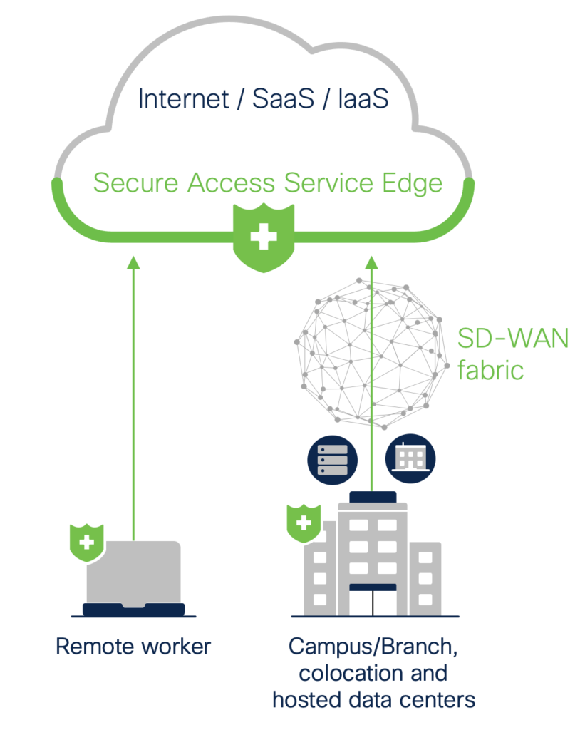 A graphic that illustrates how a SASE solution interacts provides protection at the cloud edge (where users interact with the Internet, SaaS solutions, and IaaS solutions). Remote workers receive protection through a SASE solution, as do campus/branch, colocation, and hosted data centers which are using integrated SD-WAN fabric.