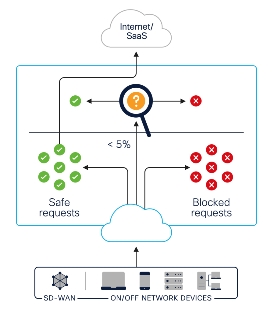 Graphic illustrating how DNS-layer security filters DNS requests into safe requests, which are completed, and dangerous requests, which are blocked.