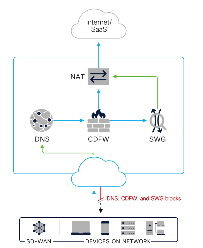 Graphic illustrating how DNS-layer security fits into a security stack, working with CDFW and SWG to block threats to a network.