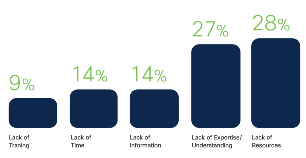 A graphic showing the common challenges for small business IT teams. 28% say lack of resources, 27% say lack of expertise/understanding, 14% say lack of information, 14% say lack of time, and 9% say lack of training.