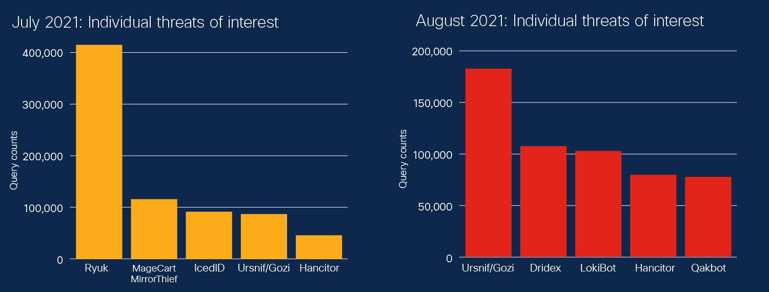 Threats of interest - July, August 2021
