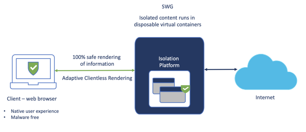 A graphic that shows how RBI creates an isolation platform between the client's web browser and the internet. The isolated content runs in disposable virtual containers, and 100% safe rendering of information is delivered to the web browser via adaptive clientless rendering.