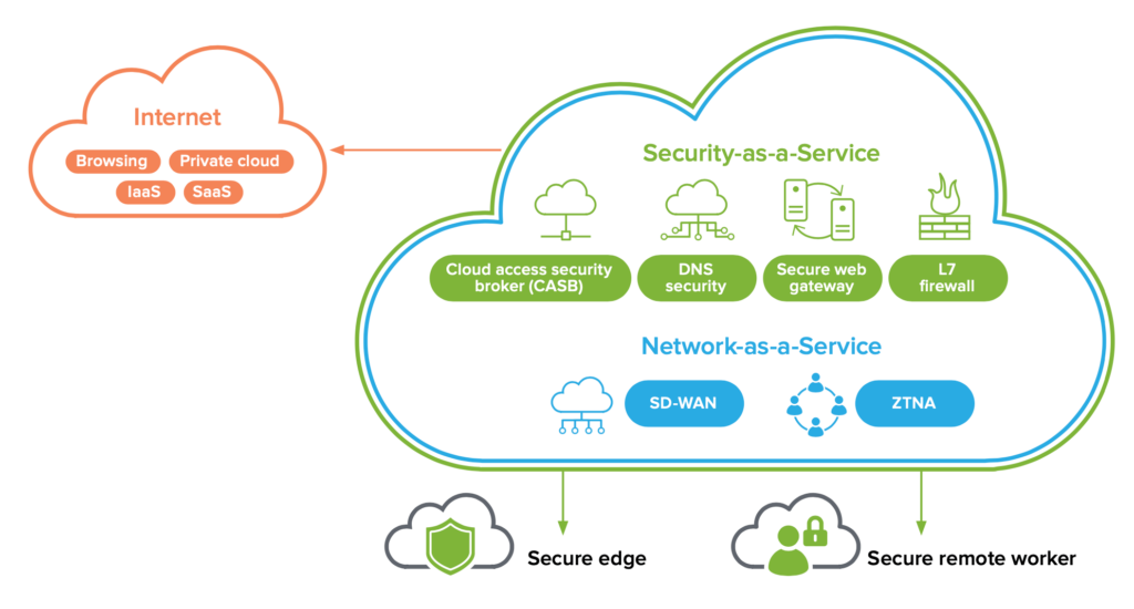 Graphic showing how the SASE model combines Security-as-a-Service solutions (like CASB, DNS security, SWG, and L7 firewall) and Network-as-a-Service solutions (like SD-WAN and ZTNA).
